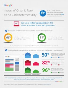 Google Research - Impact Of Organic Rank On Ad Click Incrementality